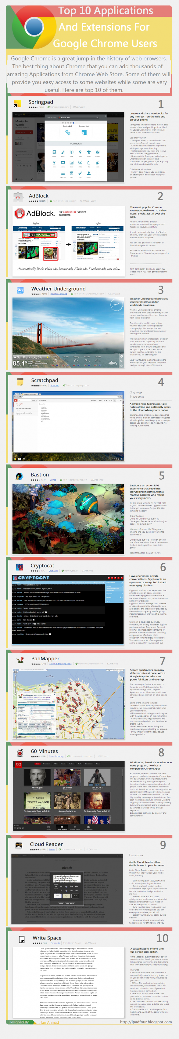 Top 10 Applications And Extensions For Google Chrome Users
