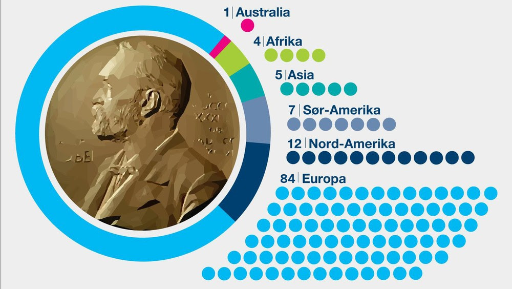 Oversikt over Nobelprisen i litteratur til og med 2014. - Oversikten illustrerer Marta Norheims bekymring for at prisen blir mer og mer europeisk - Foto: Vidar Kvien / NRK