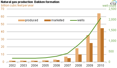 graph of natural gas production in the Bakken formation