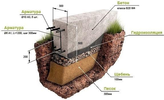 Заливка бетона вручную бетон в голицыно