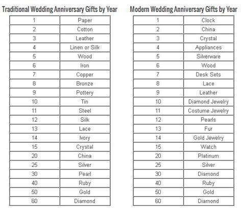 Wedding Anniversary Ideas and Gifts. It'll be two years