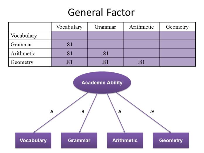 General Factor