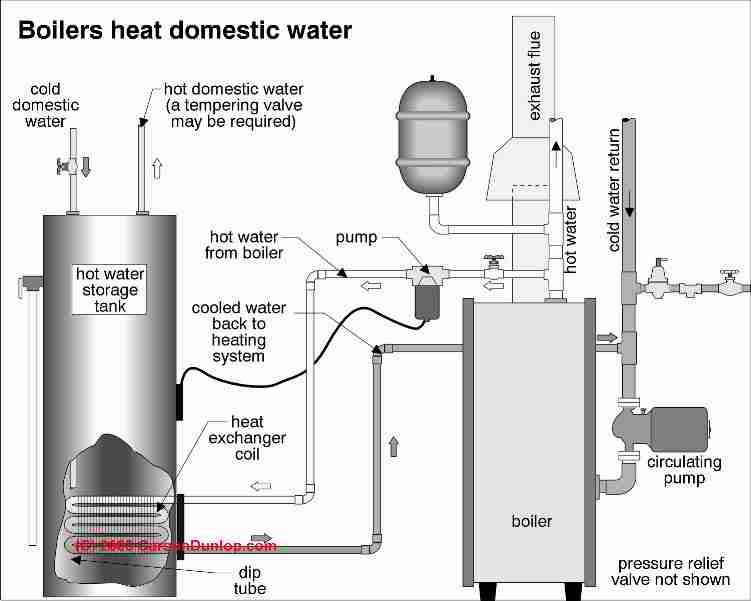 Wonderful earth this is build a solar water heater panel hot water heater piping diagram ccuart Images