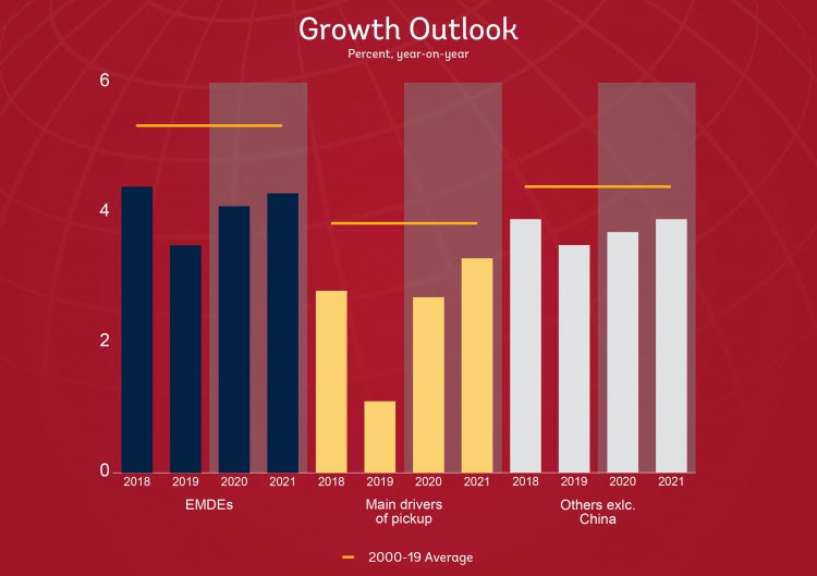 Chart: Growth Outlook