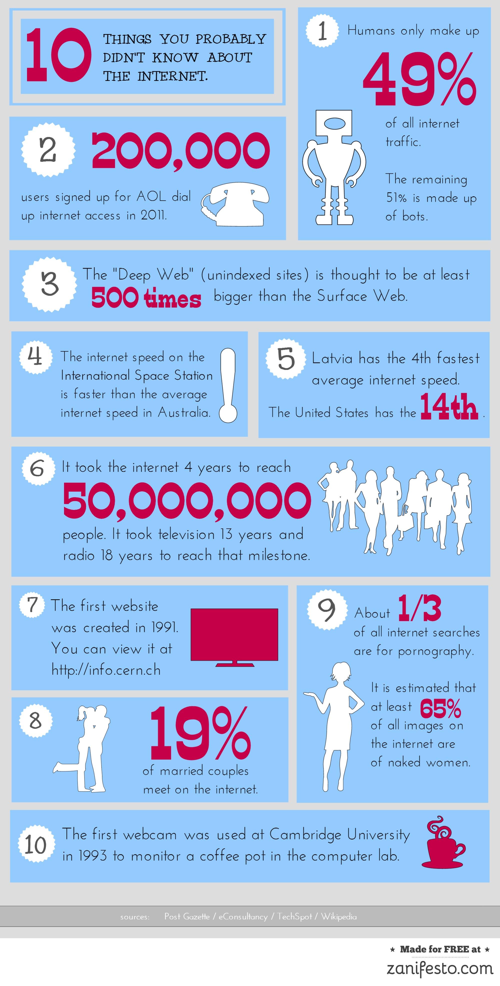 10 facts abt Internet