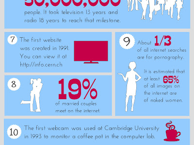 10 Things You Probably Didn't Know about Internet