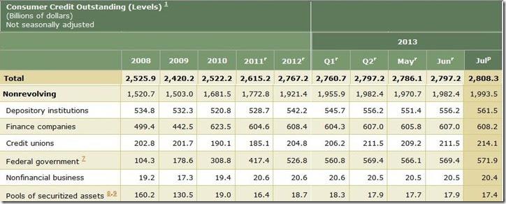 July 2013 consumer credit