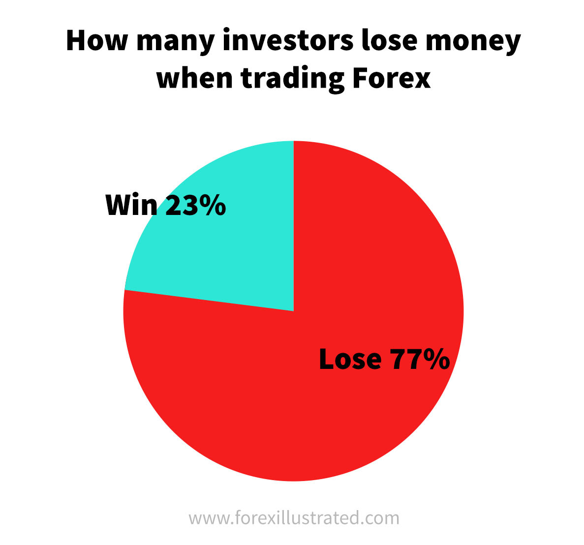 How to Make Money in Forex (with Pictures) - wikiHow