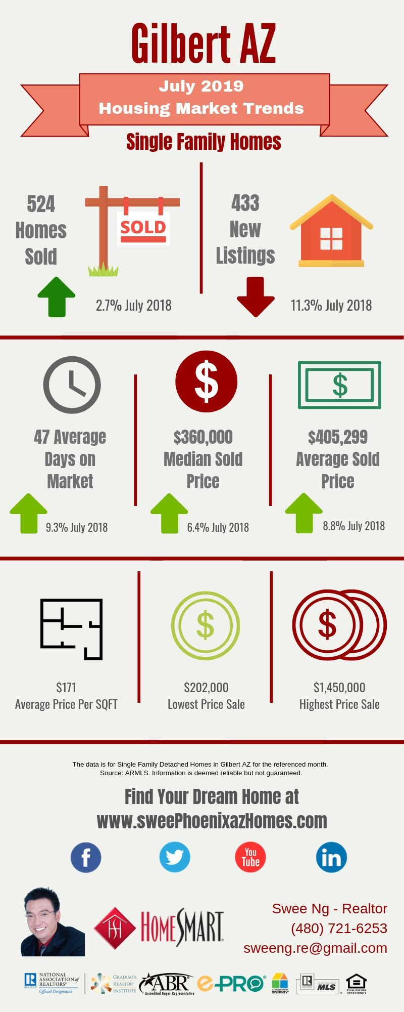 July 2019 Gilbert AZ Housing Market Trends Report by Swee Ng, Real Estate and House Value