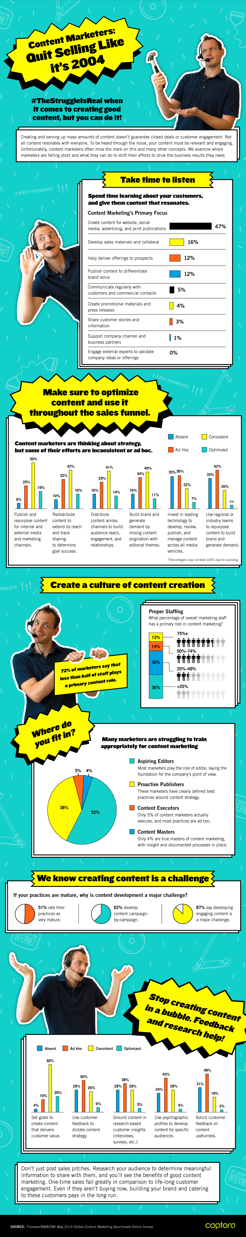#Infographic: Content Marketers: Please Quit Selling Like It's 2004 - #contentmarketing