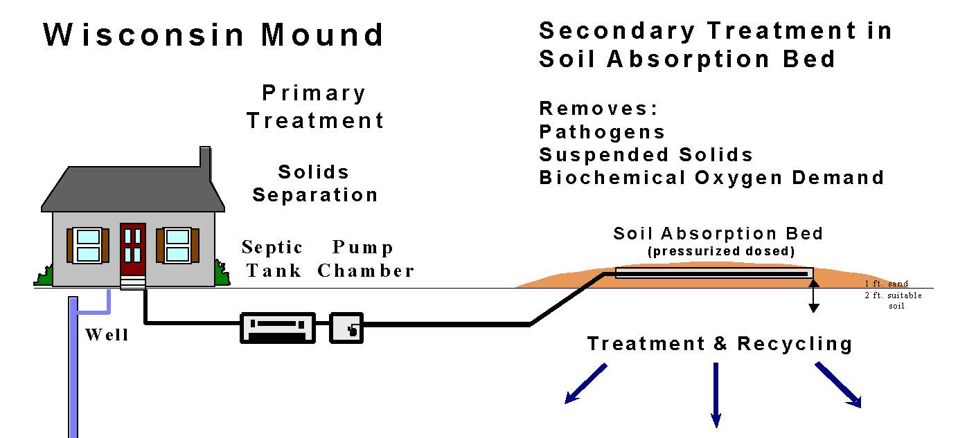 Mound Septic Systems Schroeder Septic Systems Wi