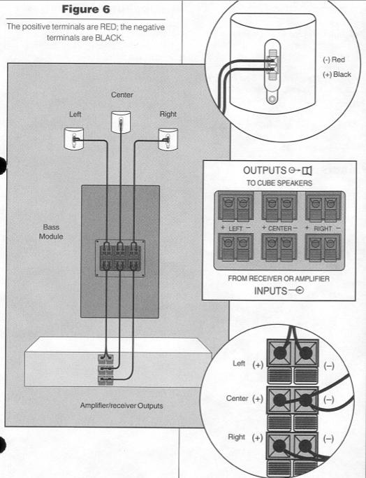 Wiring Diagram  33 Bose Acoustimass 7 Wiring Diagram