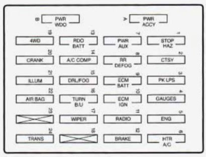 Chevrolet S 10 1996 Fuse Box Diagram Auto Genius