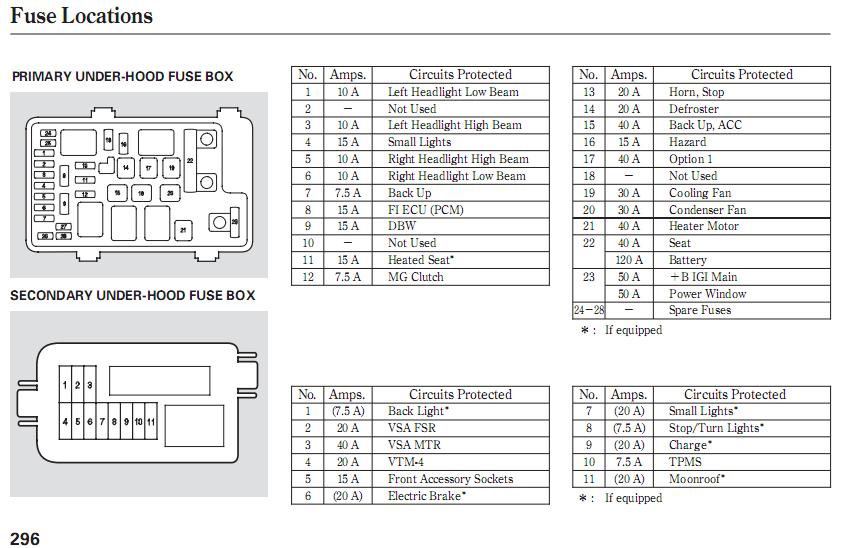 Fuse Diagram 2004 Honda Cr V Wiring Diagram Ford Pinto Controlwiring Ab17 Jeanjaures37 Fr