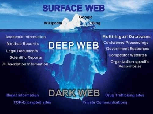 What is Surface web,Dark And Deep Web?