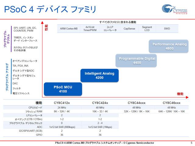 image:Cypress、Cortex-M0を搭載したPSoC 4製品として第1弾となる2ファミリを発表