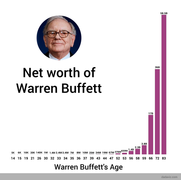 From http://linkis.com/dadaviz.com/How_Much_Warren_Buff.html