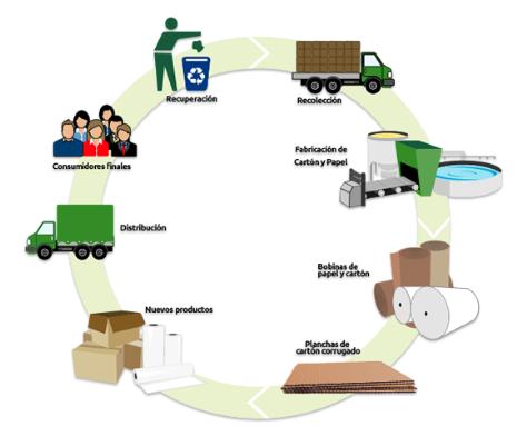 El metal procesos industriales - Reciclaje de la madera ...