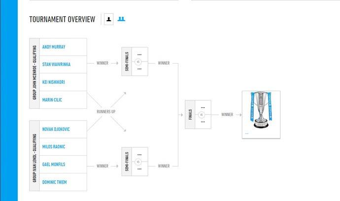 chaves atp finals tênis simples londres (Foto: Reprodução/ATP)