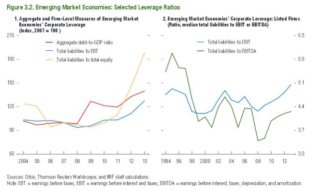 Crise internacional: dívida de empresas de emergentes quadruplicou