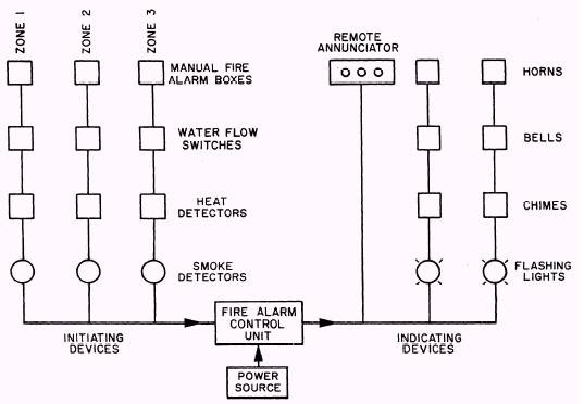 Diagram Fire Alarm Line Diagram Full Version Hd Quality Line Diagram Abchomewiring Mandigotte Fr