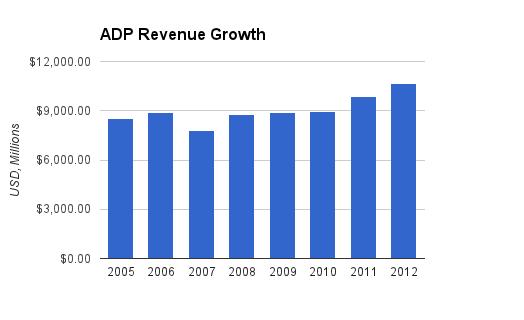 ADP Revenue Chart