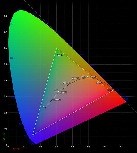 Cie_Chart_with_sRGB_gamut_by_spigget