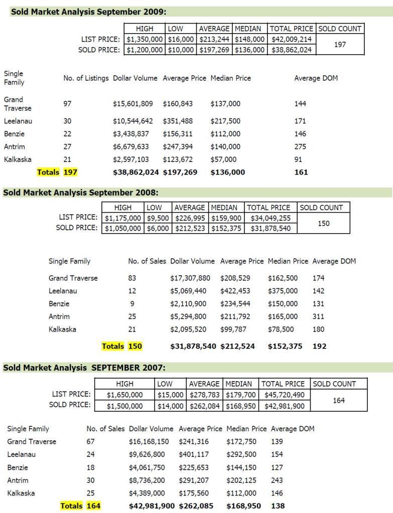 Home Sales Rebound in Northwest Michigan, September 2009
