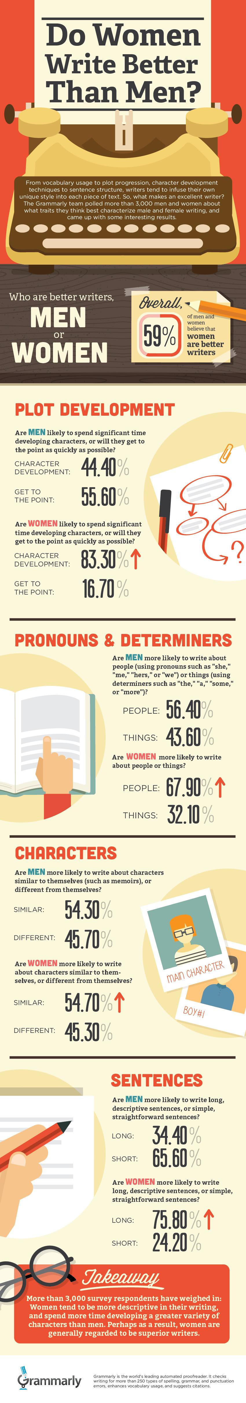 MenvsWomen Writers infographic