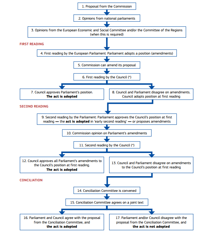 Flowchart detailing how the EU passes laws