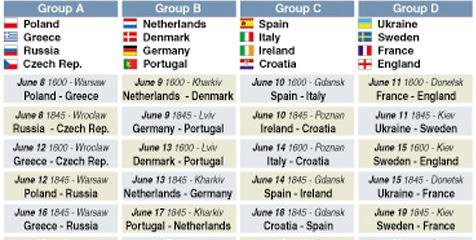 Jadwal Piala Eropa 2012