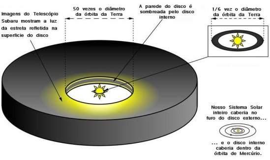 Discos protoplanetários são fotografados pela primeira vez