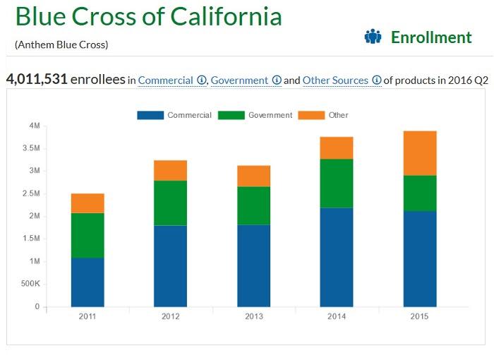 Comparing California Health Insurance Companies