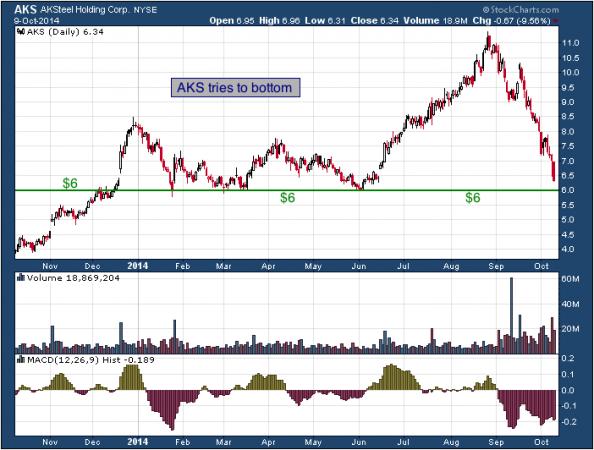 1-year chart of AK (NYSE: AKS)