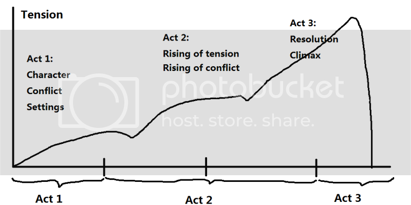 Tension Three Act Structure