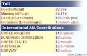 International Aid Contributions