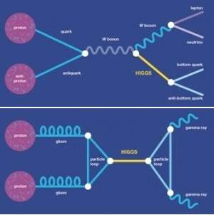 Tevatron anuncia resultados do Bóson de Higgs