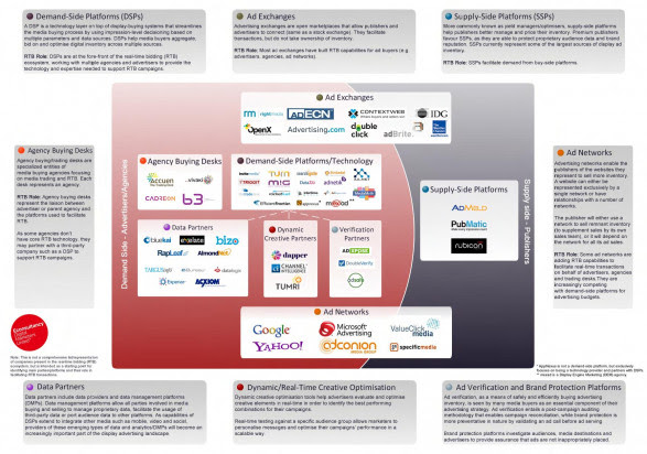 Real-Time Bidding (RTB) Ecosystem Map