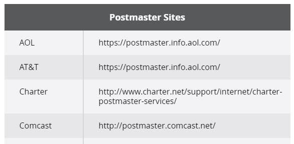 postmaster sites