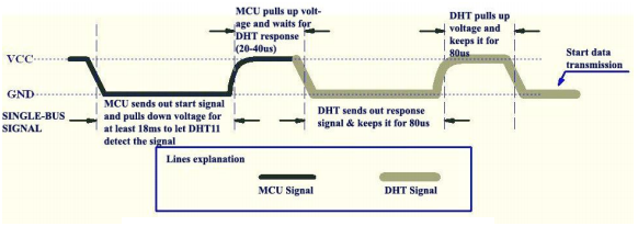 DHT11 timing diagram