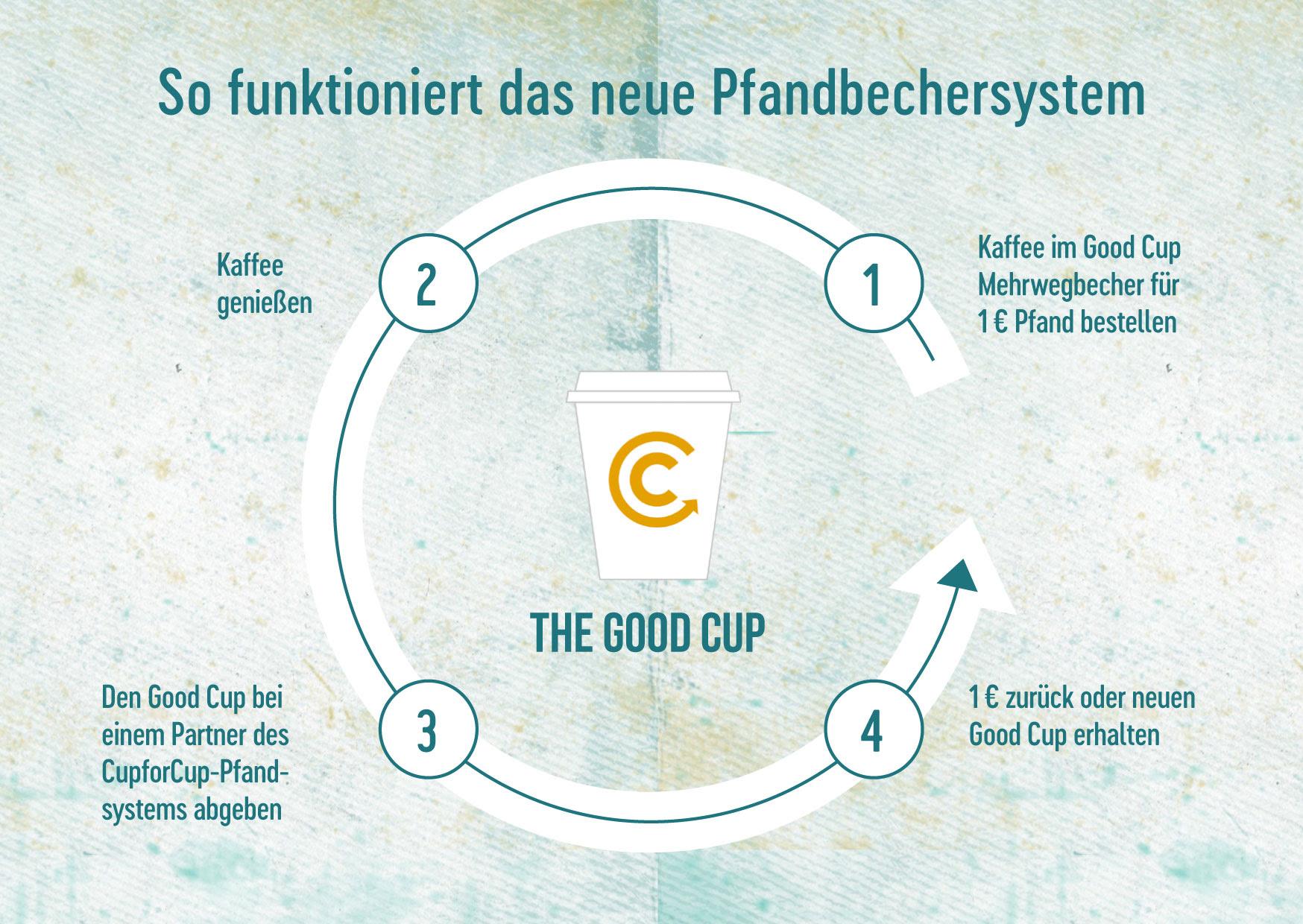 Jetzt neu bei uns - Pfandbecher to go! - Café Röhren Paderborn