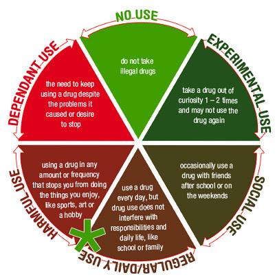 Drug cycle