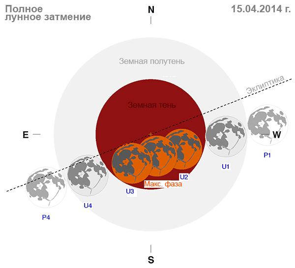 Схема полного Лунного затмения 15 апреля 2014 г.