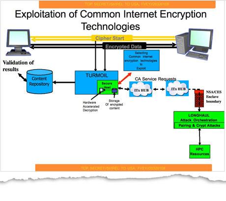 NSA diagram
