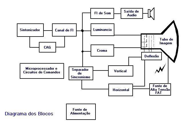 Televisão Diagrama de Blocos electrónicos