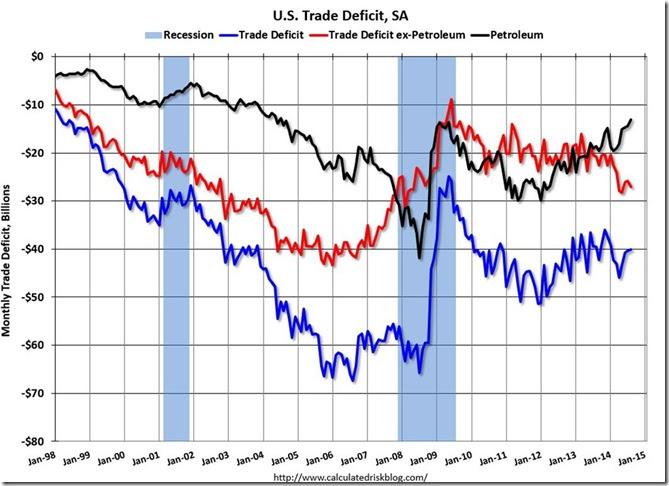 August 2014 McBride trade deficit