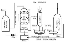 Article on Sodium carbonate industrial production using Solvay Process