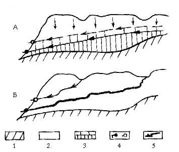 Залегание подземных вод в карстовом массиве по гипотезам единого уровня (А) и изолированных водотоков (Б). 1-водоупорные породы; 2-карстующиеся породы; 3-зона постоянного и периодического обводнения; 4-постоянные и периодические источники; 5-изолированные водотоки