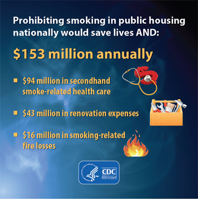 Graphic:  Prohibiting smoking in public housing nationally would save lives AND $153 million annuall