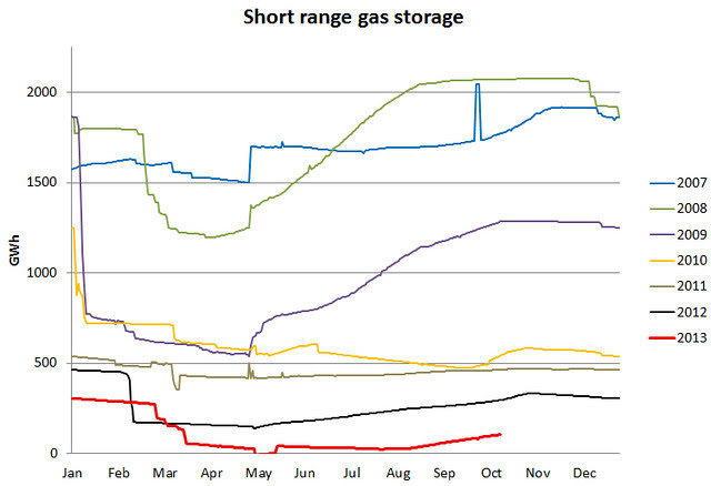 UK gas short range storage 14 Oct 2013